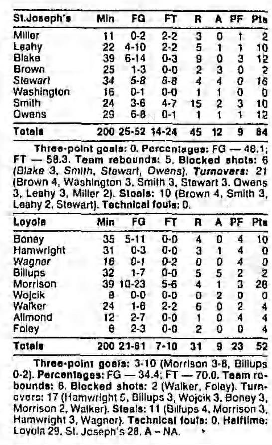 Loyola (MD) vs. Saint Joseph's, November 28, 1987 - Loyola Mln FG FT R A PF Pts Boney 35 5-11 5-11...