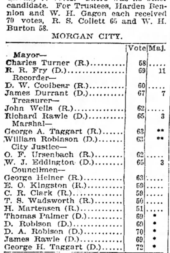 1895 Morgan electionsRichard & James Rawle - candidate. For Trustees, Harden Ben- jilon and...