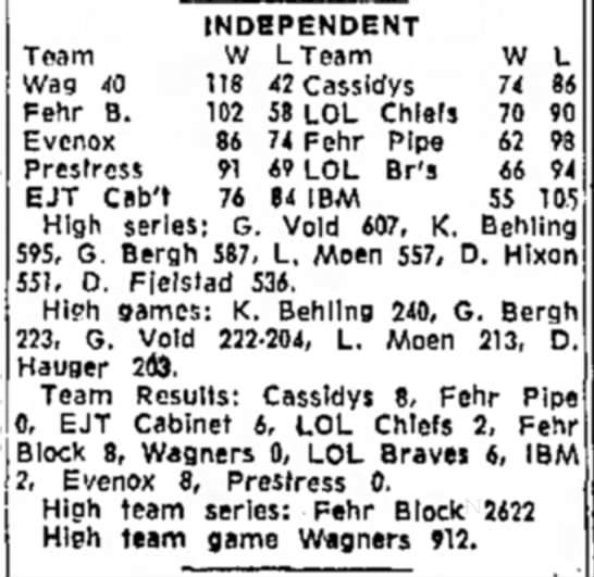 L. Moen - Independent Bowling - INDEPENDENT Team W LTeam W L Wag 40 118 42...