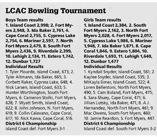 - LCAC Bowling Tournament Boys Team results 1....