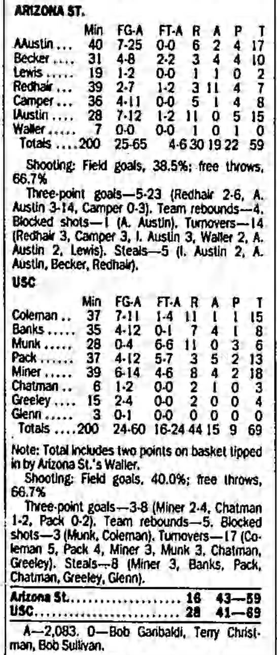 USC vs. Arizona State, January 13, 1990 - ARIZONA ST. Min FG-A FG-A FG-A FT-A FT-A FT-A...