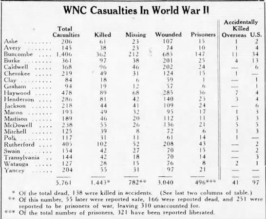 - WNC Casualties In World War II Ashe Avery . ....