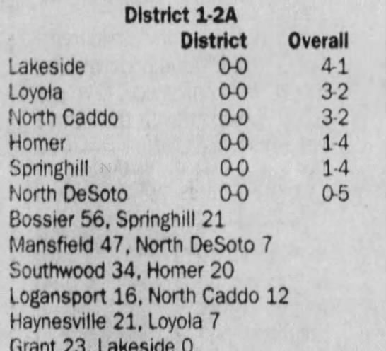 Oct 5 District Standings - District 1-2A 1-2A 1-2A District Overall...