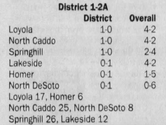 Oct 12 District Standings - District 1 2A District Overall Loyola 1-0 1-0...