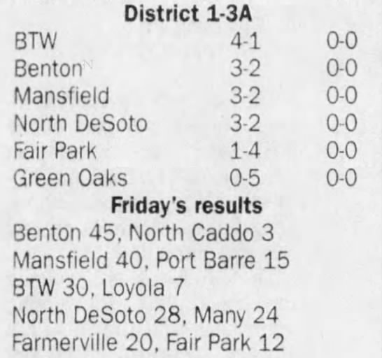 Oct 4 District Standings - District 1-3A 1-3A 1-3A BTW 4-1 4-1 4-1 0-0 0-0...