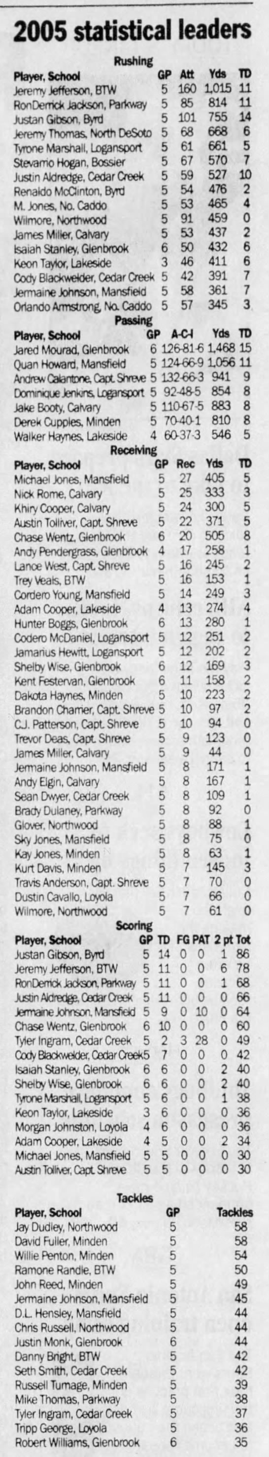 Oct 5 prep stats - 2005 statistical leaders Rushing Player, School...