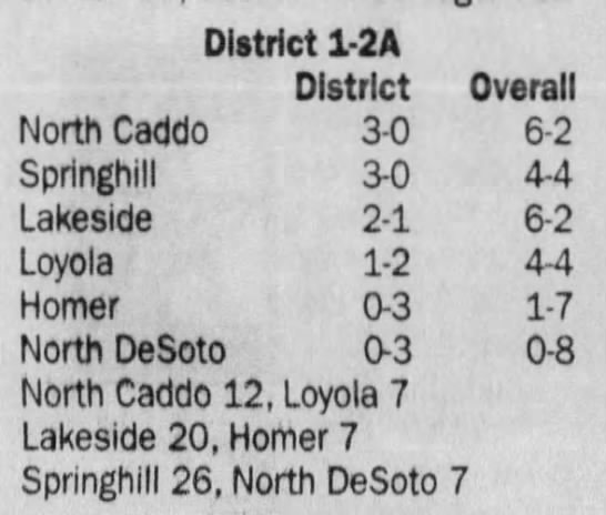 Oct 26 District Standings - District 1-2A District Overall North Caddo 3-0...