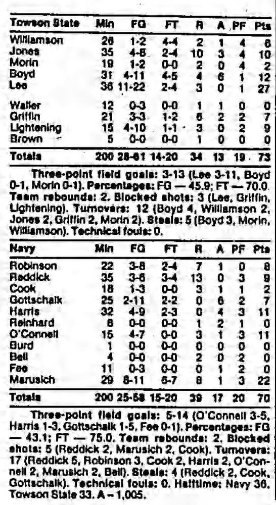 Navy vs. Towson State, December 6, 1989 - Towson State Mln FQ FT H A PF Pts Williamson 28...