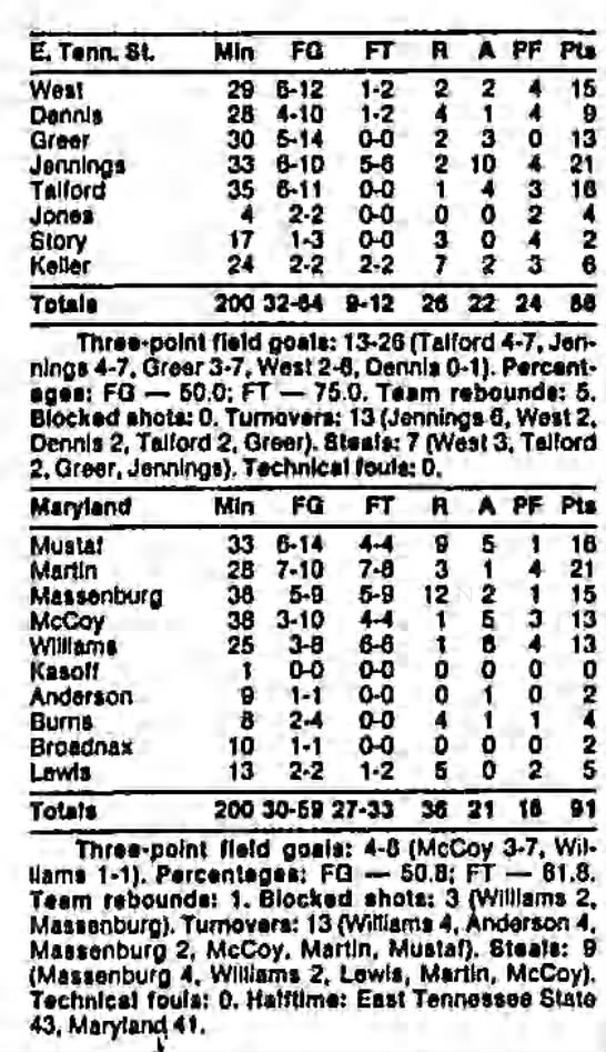 Maryland vs. East Tennessee State, December 23, 1989 - E. Tenn. St FQ FT R A PF Pts West 29 6-12 6-12...