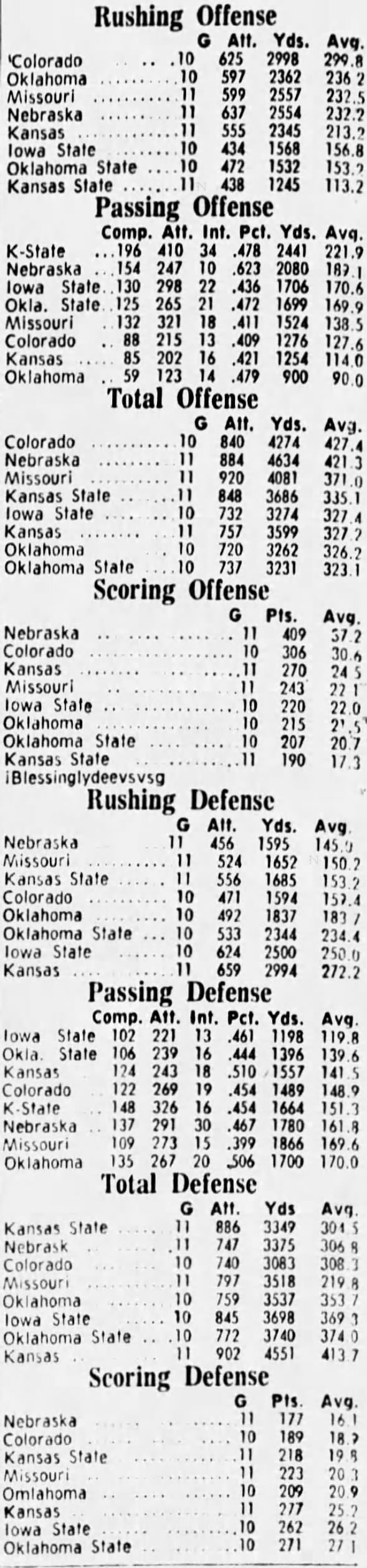 1970 11-game Big Eight team stats