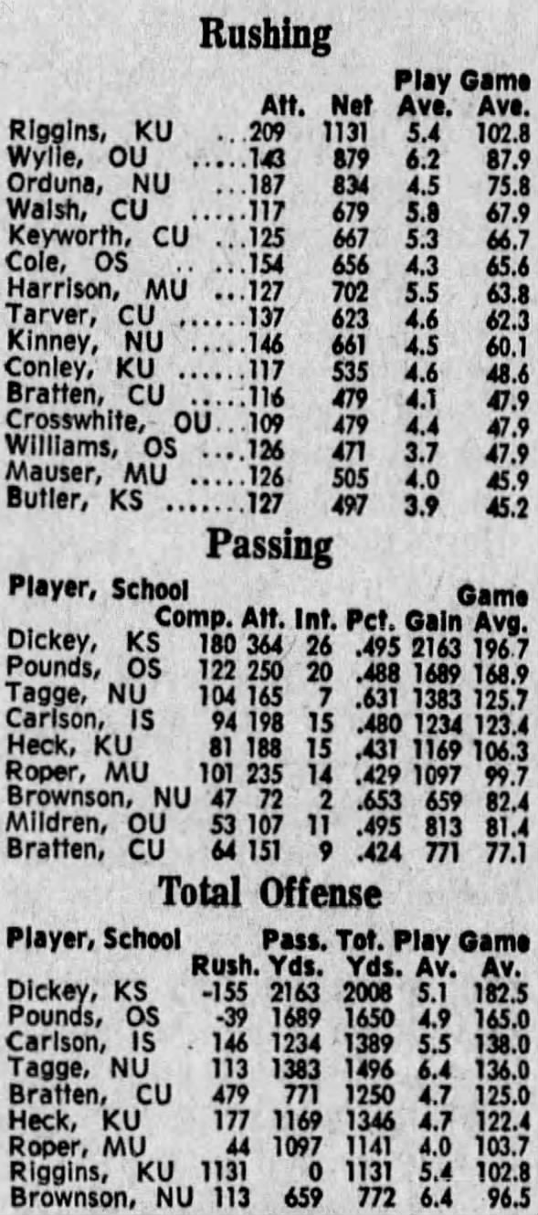 1970 Big Eight 11-game individual stats 1/2