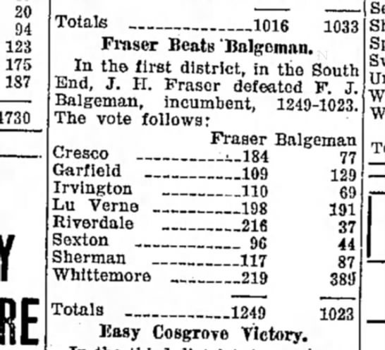 fj balgeman defeated at polls in 1936 - 20 94 123 175 187 4730 1031 Totals _ 1016 Fmser...