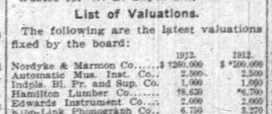 Indianapolis News 6 19 1913 pg 13 - - List of Valuations. The following are the...