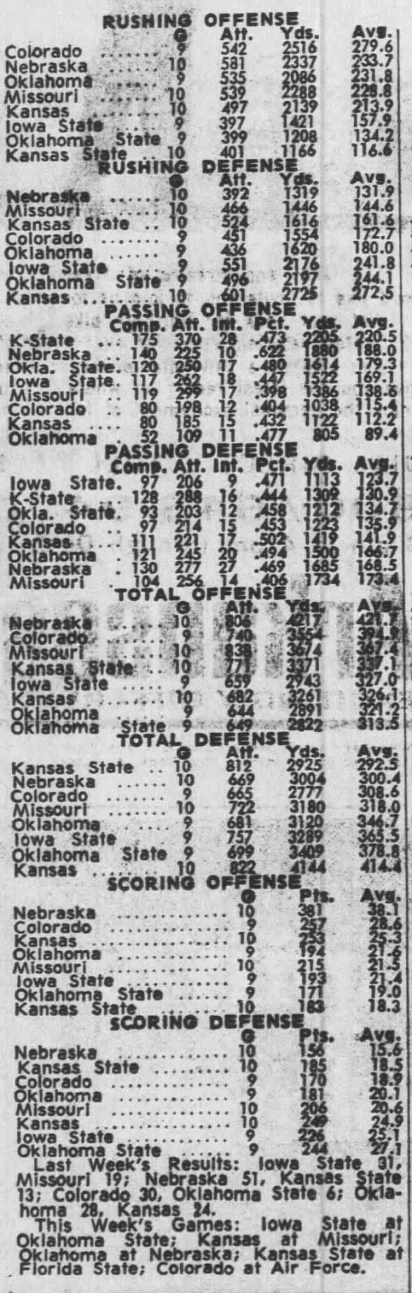 1971 Big Eight 10-game team stats