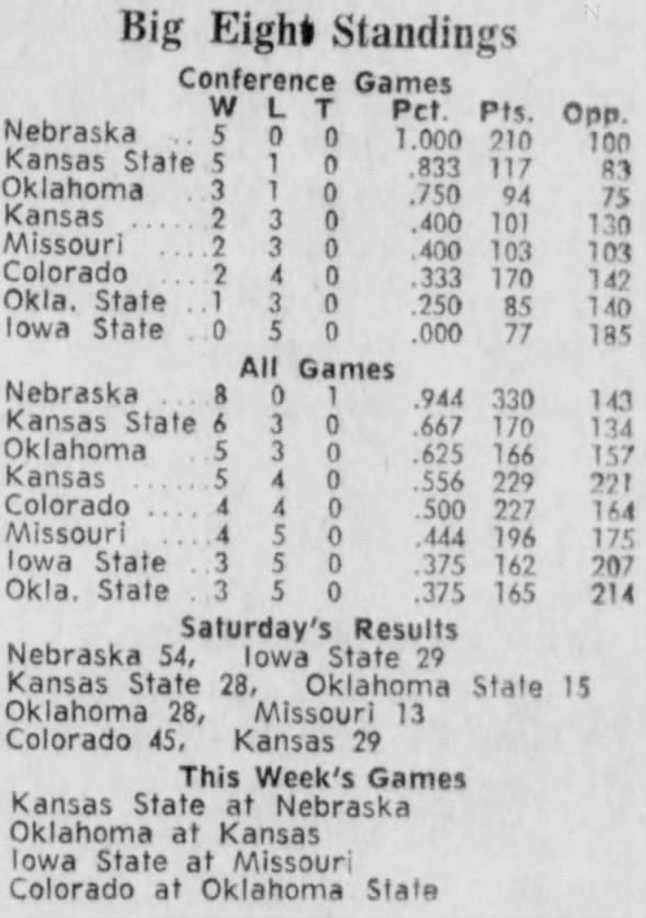 1970 Big Eight nine-game standings