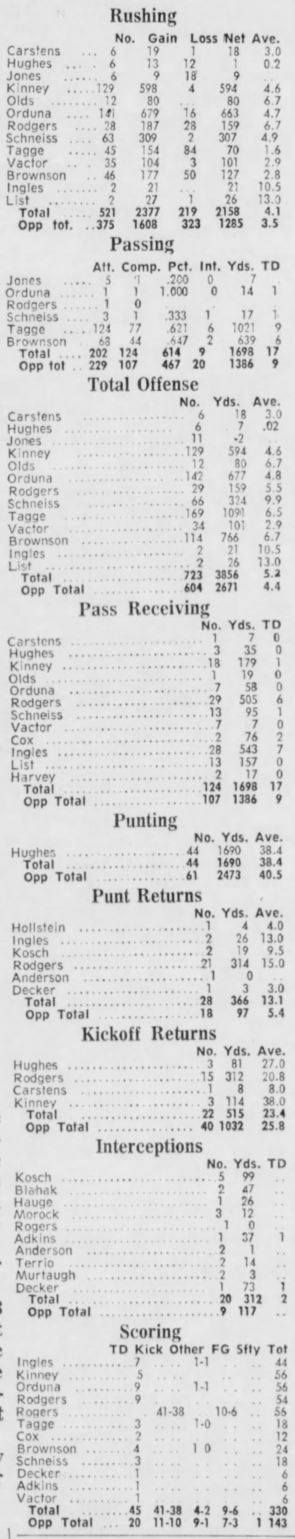 1970 Nebraska football 9-game individual stats