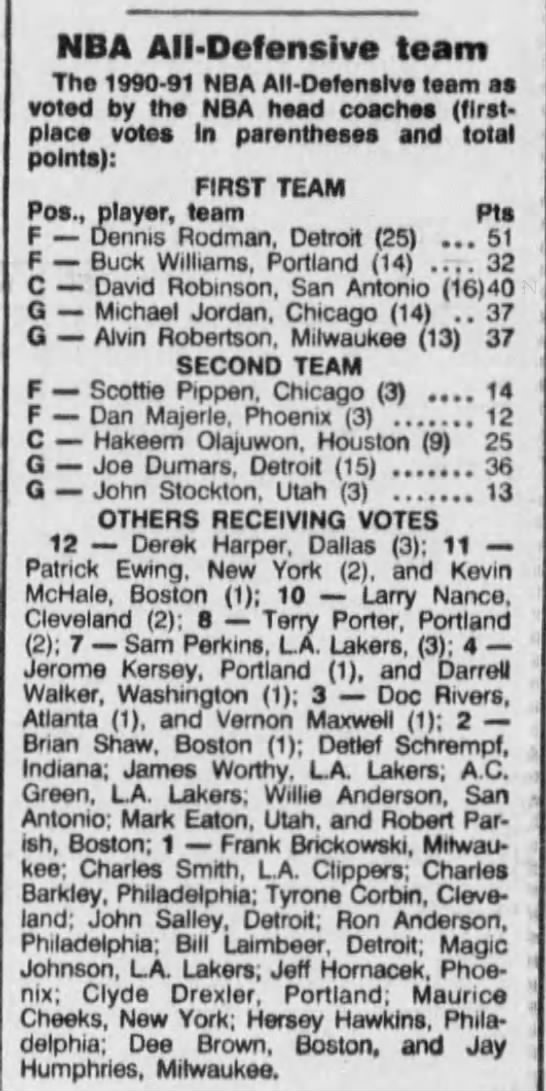 1991 NBA All-Defensive Team voting (Maximum points: 52) -