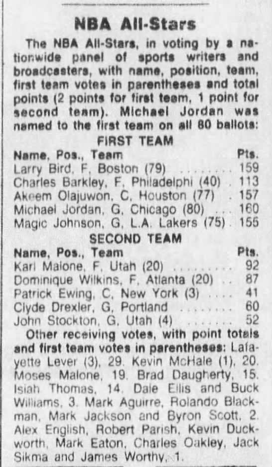 1988 All-NBA Team voting (Maximum points: 160) -