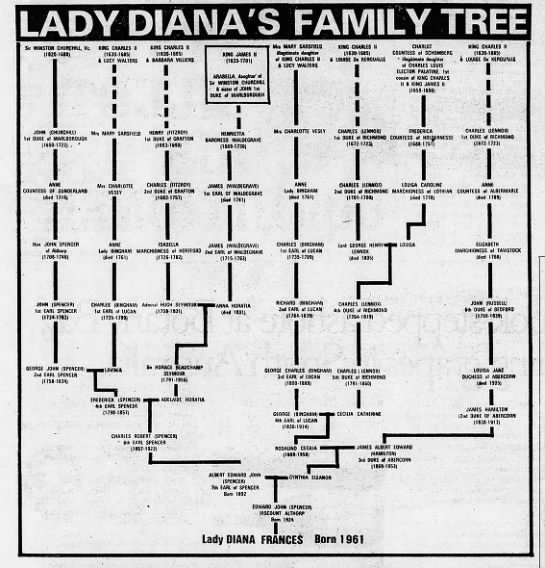 Download Diana Spencer Family Tree