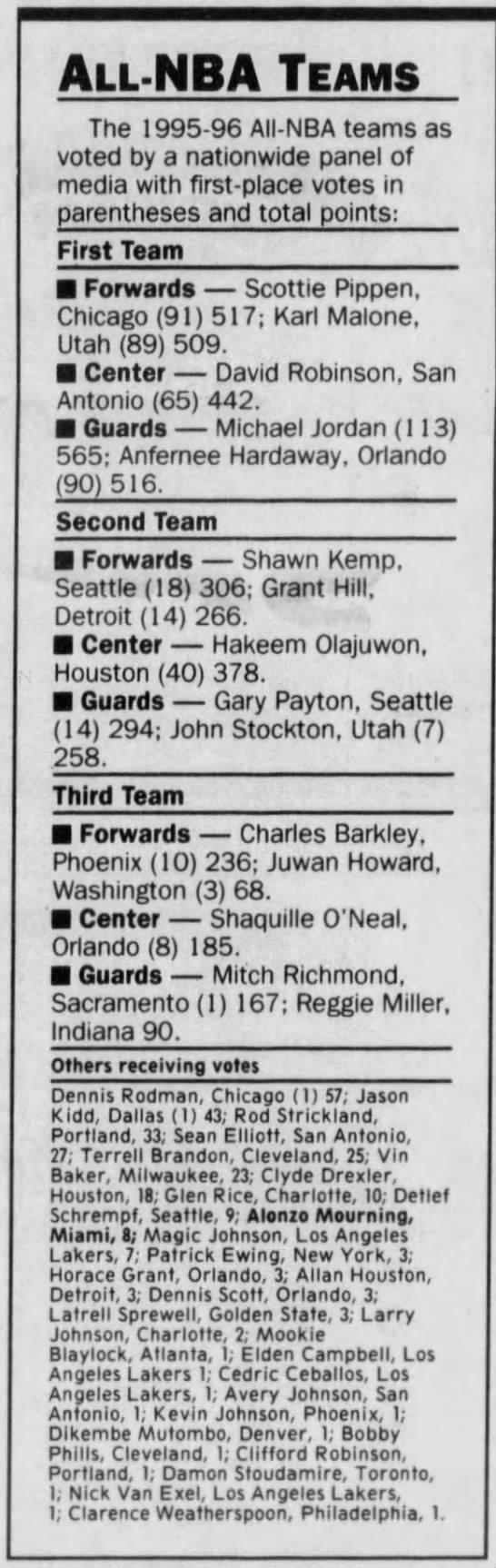 1996 All-NBA Team voting (Maximum points: 565) -