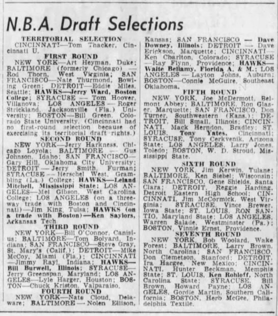 N.B.A. Draft Selections -