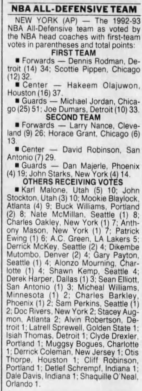 1993 NBA All-Defensive Team voting (Maximum points: 52) -