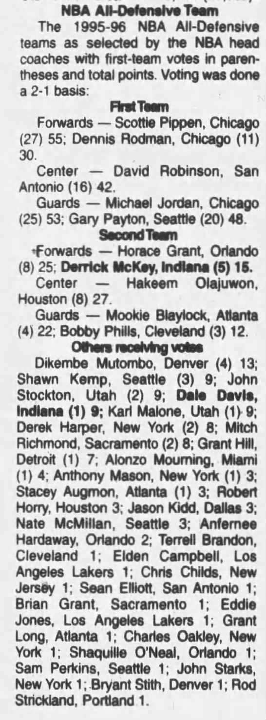 1996 NBA All-Defensive Team voting (Maximum points: 56) -