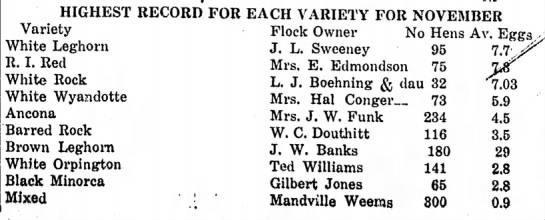 W. C. Douthitt Feb 8, 1923 -