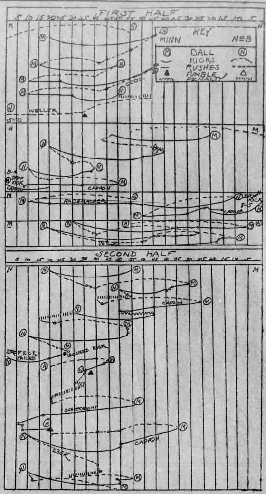 1907 Nebraska-Minnesota play chart -