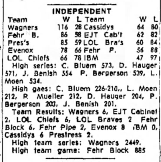 L. Moen - Independent Bowling - Team Wagners F«hr B. Pres's INDEPENDENT W L...