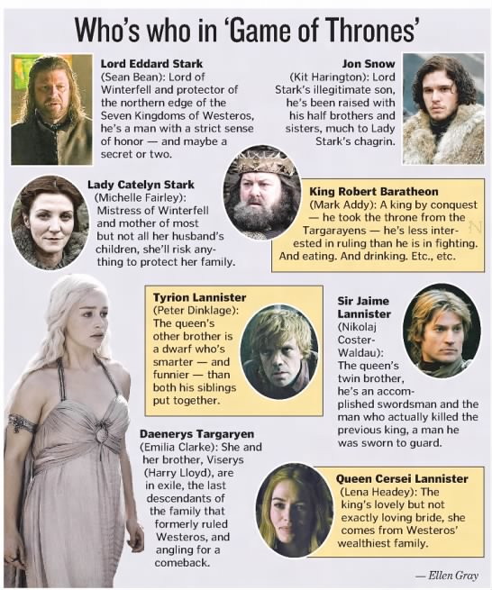 Who's who in 'Game of Thrones'? April 2011 -