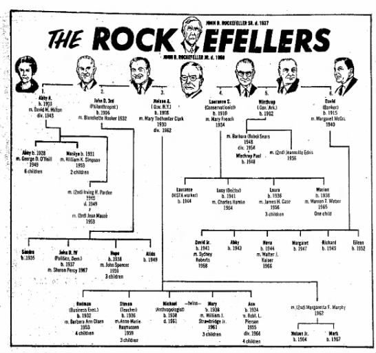 The Rockefellers Family Tree -