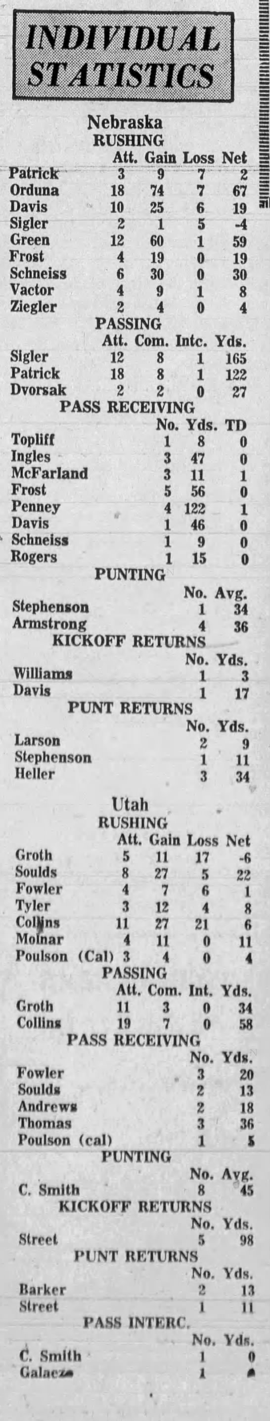 1968 Nebraska-Utah football individual stats -