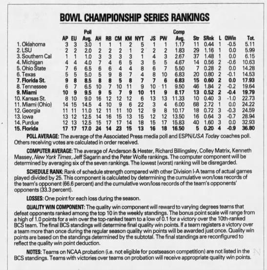 Bowl Championship Series Rankings -