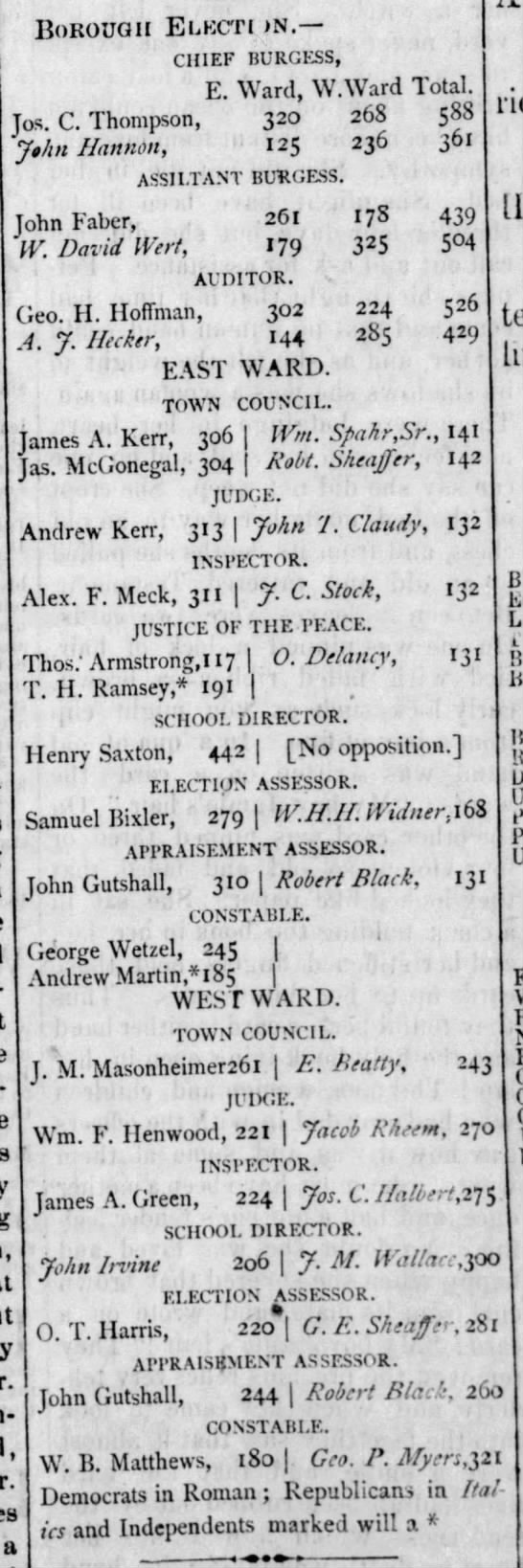 John Gutshall 19 Feb 1875 wins assessor election -