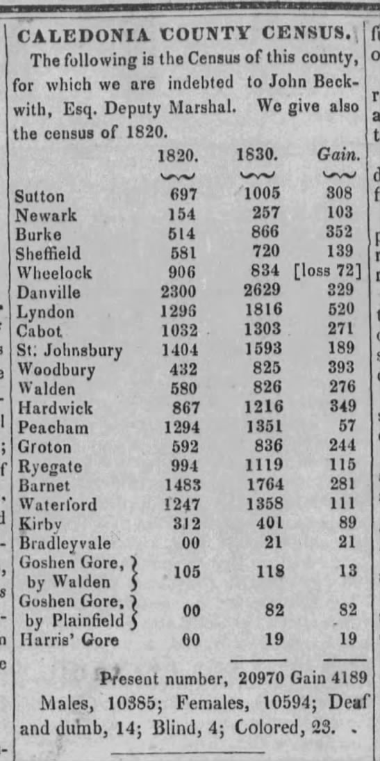 1830 Census results for Caledonia County, Vermont -