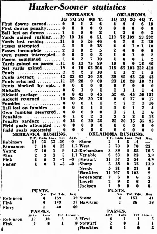 1945 Nebraska-Oklahoma football stats -