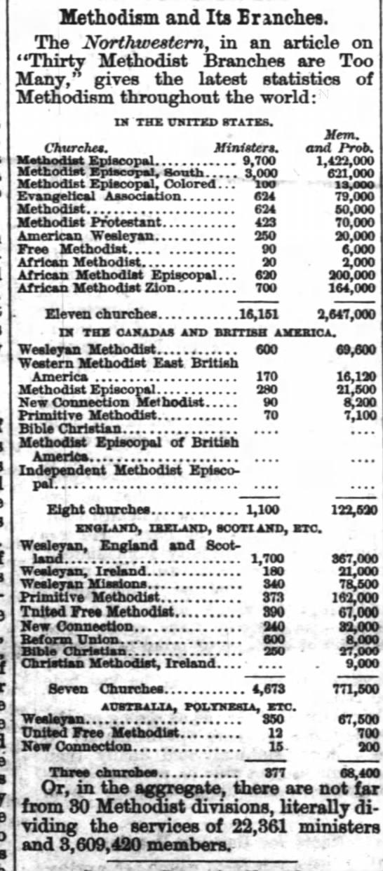 Methodist Global Census of 1873 -