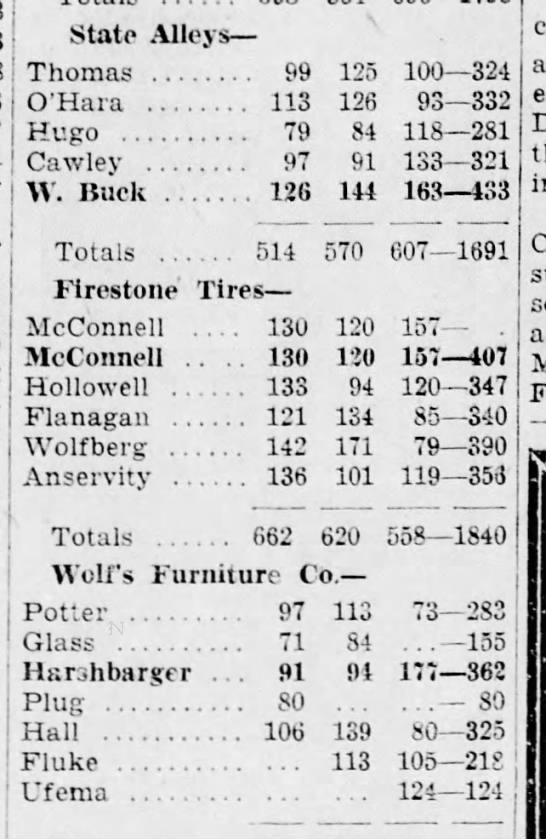 More bowlings stats-3 Dec 1932 -