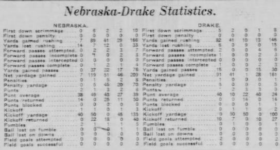1926 Nebraska-Drake football stats -