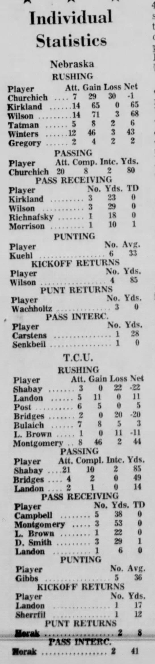 1966 Nebraska-TCU football game stats -