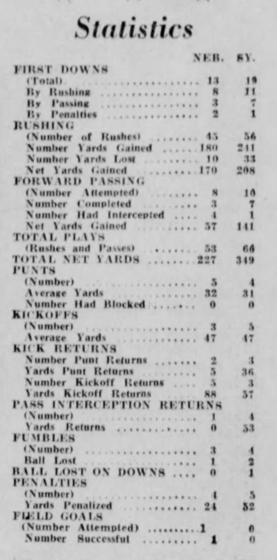 1957 Nebraska-Syracuse team stats -
