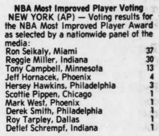1990 NBA Most Improved Player voting -
