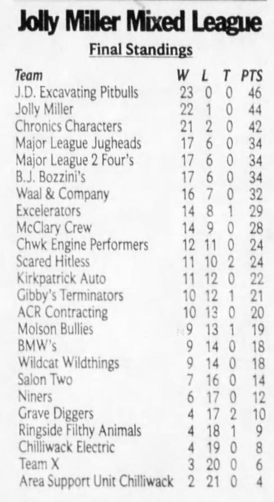 Final Standings -