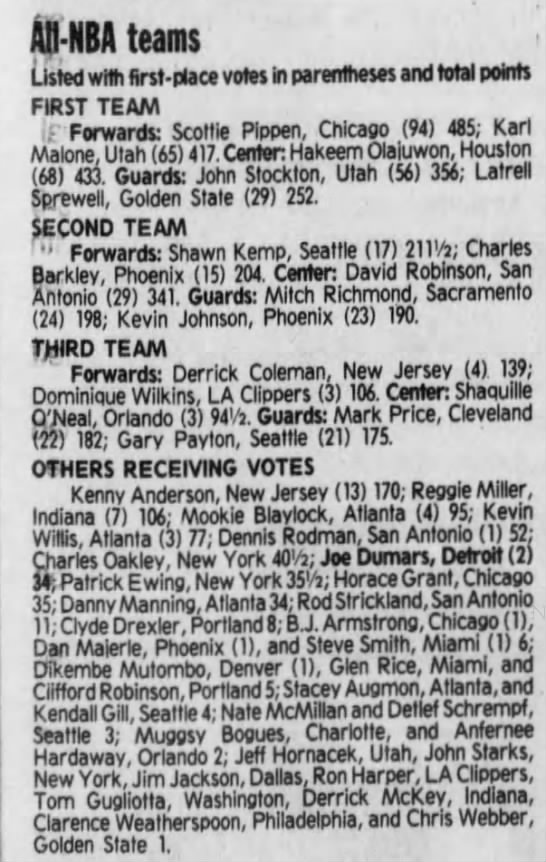 1994 All-NBA Team voting (Maximum points: probably 505) -