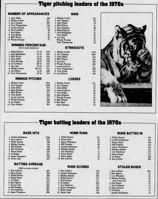 Tigers leaders of the 1970s -