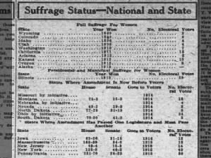 Summary of state-level women's suffrage status as of 1914